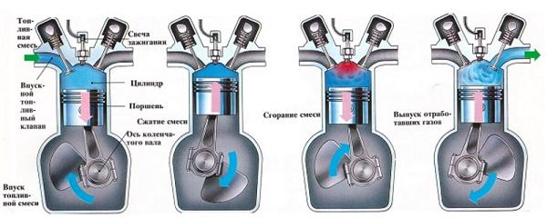 Что собой представляет бензиновый двигатель?