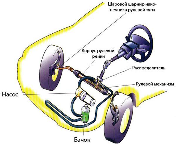 Основные неисправности рулевого управления