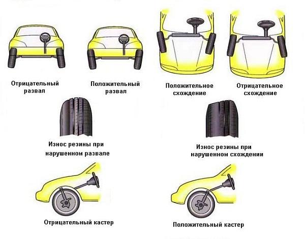 Развал и схождение колёс автомобиля