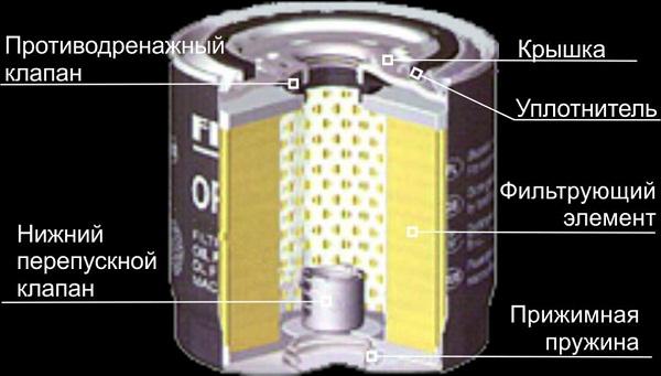 Фильтр масляный двигателя автомобиля