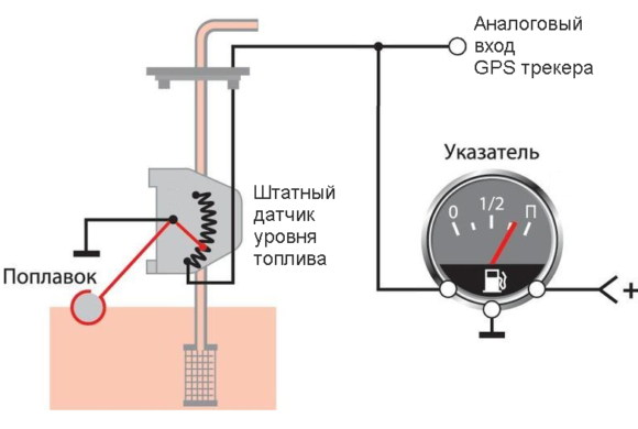 принцип работы топливного датчика