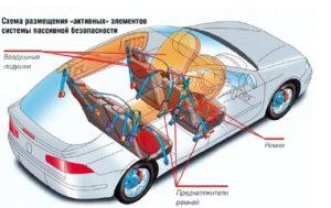 системы безопасности авто