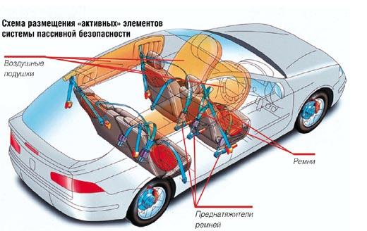 Реферат активные системы безопасности автомобиля 9456