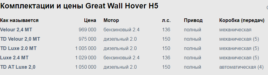 Great Wall Hover H5 технические характеристики