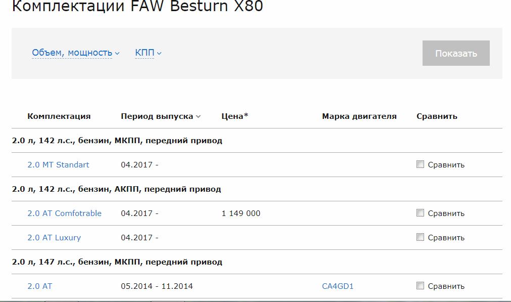 FAW Besturn X80 технические характеристики
