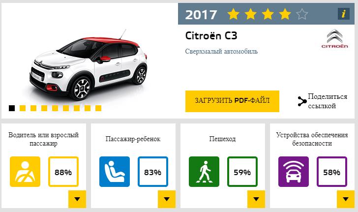 Отзыв о Citroen C3 1