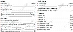 параметры Renault Twizy