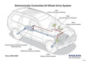 схема полного привода Volvo
