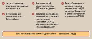 условия европротокола