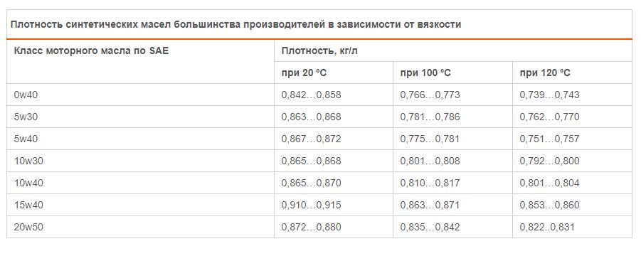 таблица плотность синтетических масел